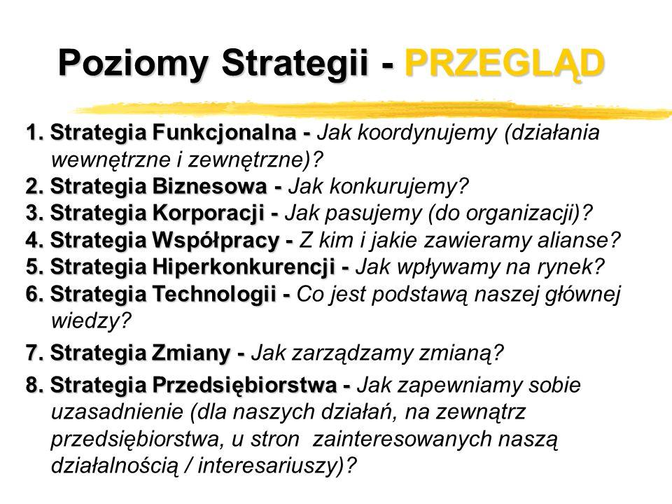 Poziomy Strategii - PRZEGLĄD 1. Strategia Funkcjonalna - 1. Strategia Funkcjonalna - Jak koordynujemy (działania wewnętrzne i zewnętrzne)? 2. Strategi