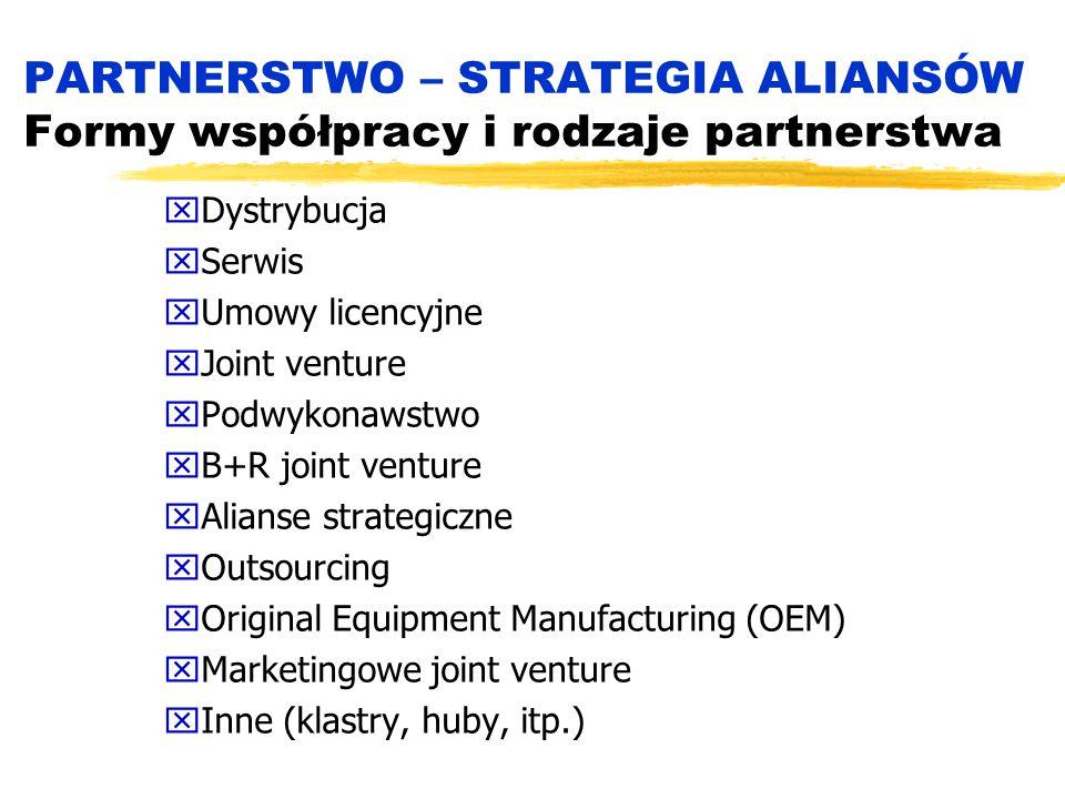PARTNERSTWO – STRATEGIA ALIANSÓW Formy współpracy i rodzaje partnerstwa xDystrybucja xSerwis xUmowy licencyjne xJoint venture xPodwykonawstwo xB+R joint venture xAlianse strategiczne xOutsourcing xOriginal Equipment Manufacturing (OEM) xMarketingowe joint venture xInne (klastry, huby, itp.)
