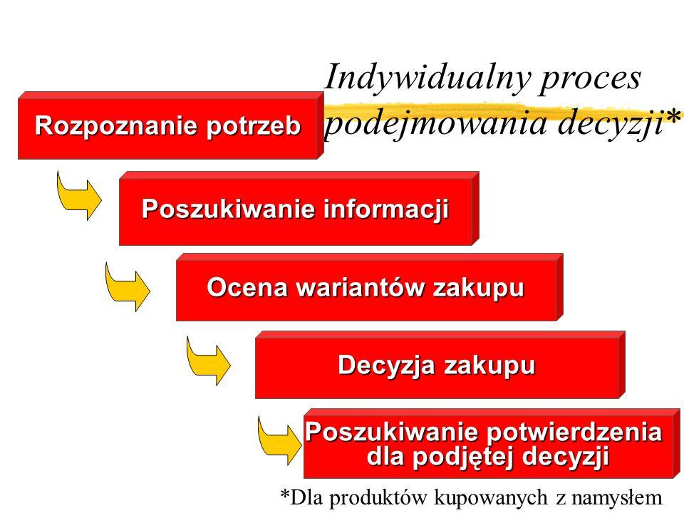 Indywidualny proces podejmowania decyzji* Rozpoznanie potrzeb Poszukiwanie informacji Ocena wariantów zakupu Decyzja zakupu Poszukiwanie potwierdzenia dla podjętej decyzji *Dla produktów kupowanych z namysłem