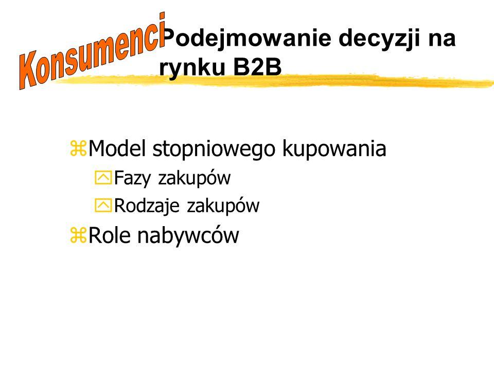 Podejmowanie decyzji na rynku B2B zModel stopniowego kupowania yFazy zakupów yRodzaje zakupów zRole nabywców