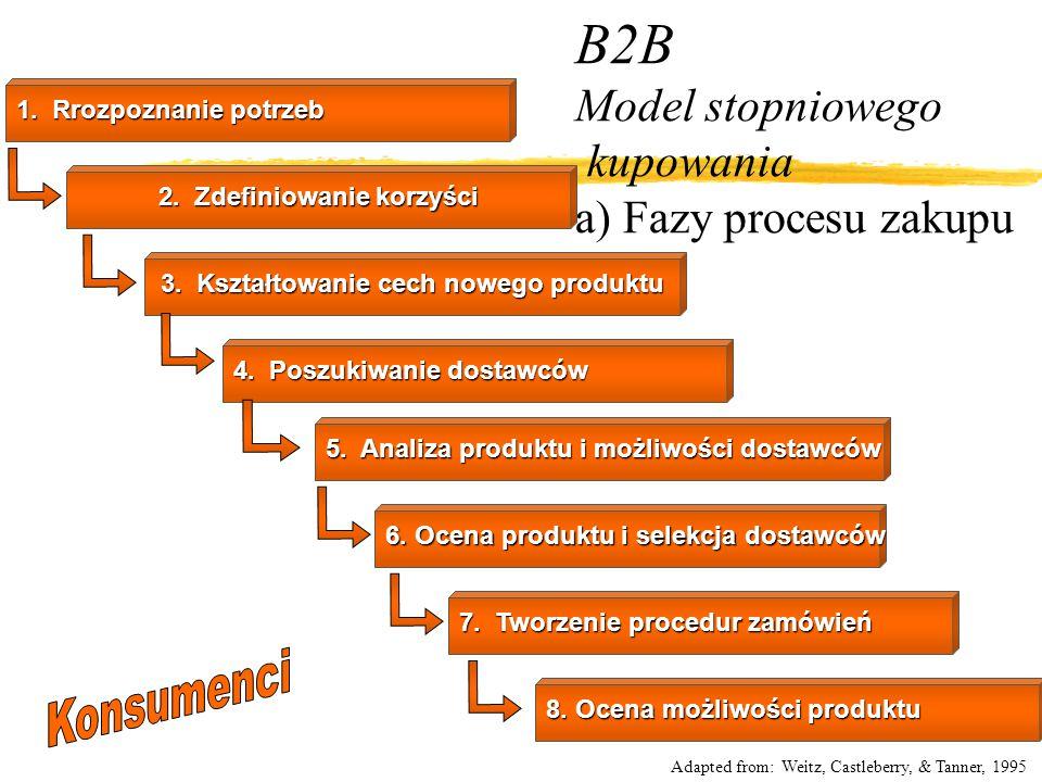 B2B Model stopniowego kupowania a) Fazy procesu zakupu 1. Rrozpoznanie potrzeb 2. Zdefiniowanie korzyści 3. Kształtowanie cech nowego produktu 4. Posz