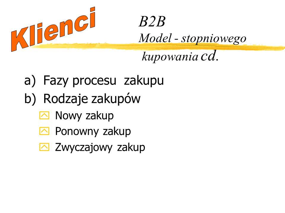 a)Fazy procesu zakupu b)Rodzaje zakupów yNowy zakup yPonowny zakup yZwyczajowy zakup B2B Model - stopniowego kupowania cd.