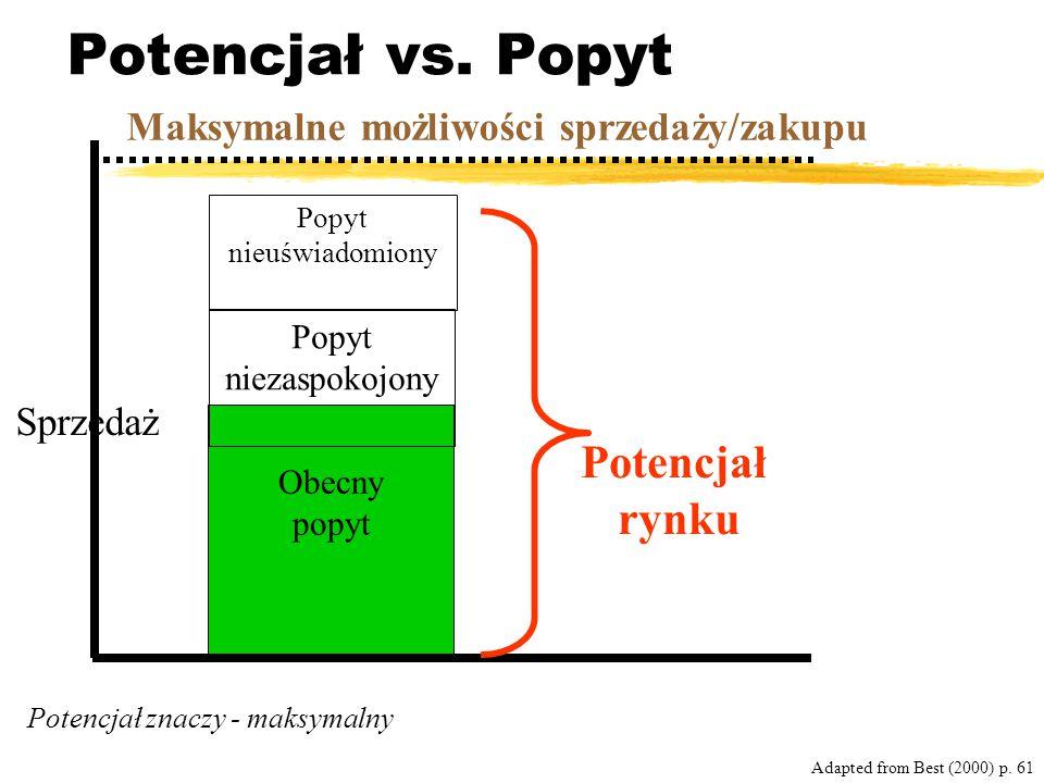 Potencjał vs. Popyt Adapted from Best (2000) p. 61 Potencjał znaczy - maksymalny Obecny popyt Popyt niezaspokojony Popyt nieuświadomiony Maksymalne mo