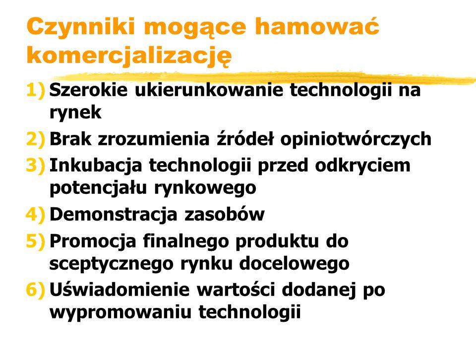 Czynniki mogące hamować komercjalizację 1)Szerokie ukierunkowanie technologii na rynek 2)Brak zrozumienia źródeł opiniotwórczych 3)Inkubacja technologii przed odkryciem potencjału rynkowego 4)Demonstracja zasobów 5)Promocja finalnego produktu do sceptycznego rynku docelowego 6)Uświadomienie wartości dodanej po wypromowaniu technologii