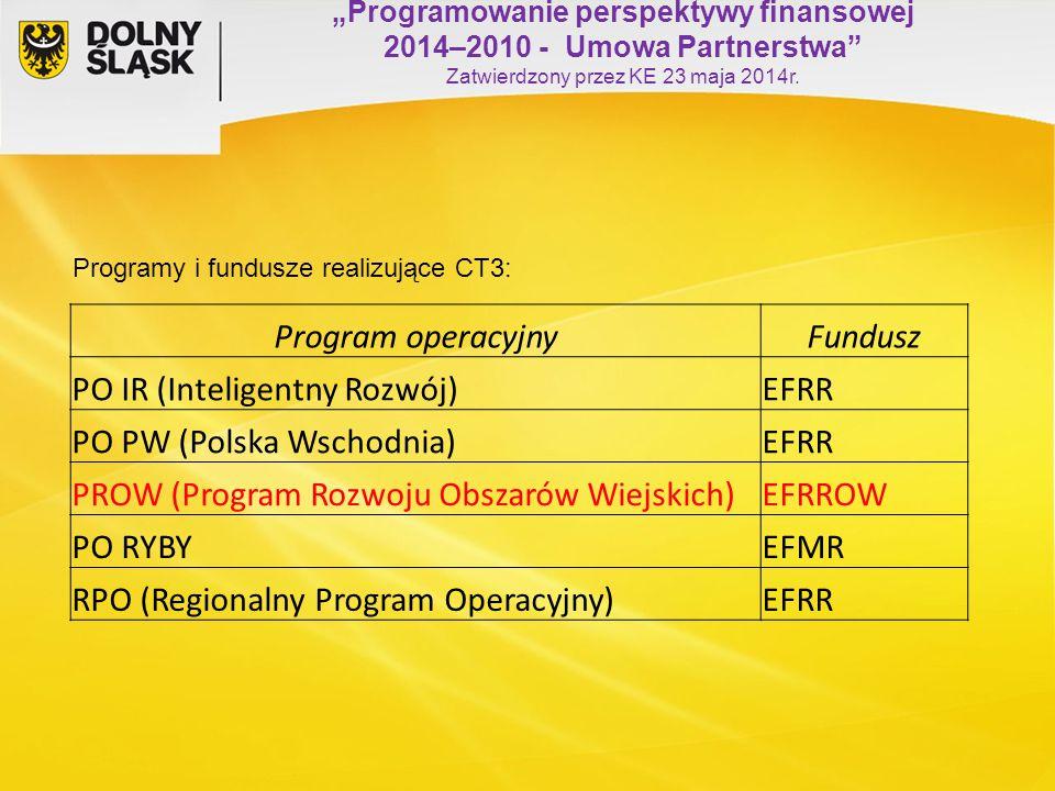 """""""Programowanie perspektywy finansowej 2014–2010 - Umowa Partnerstwa"""" Zatwierdzony przez KE 23 maja 2014r. Program operacyjnyFundusz PO IR (Inteligentn"""