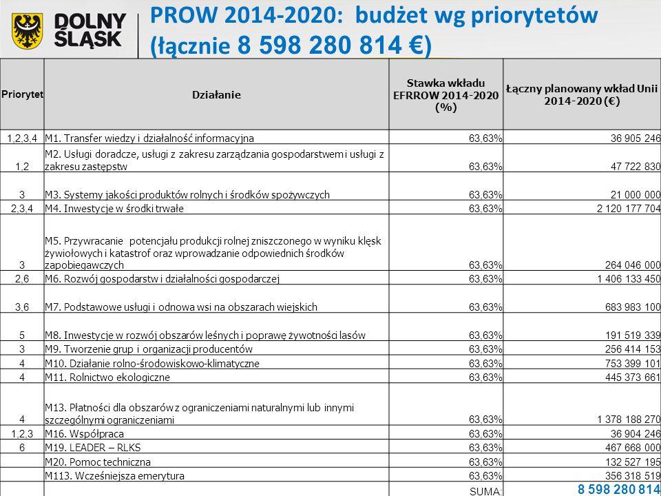 Priorytet Działanie Stawka wkładu EFRROW 2014-2020 (%) Łączny planowany wkład Unii 2014-2020 (€) 1,2,3,4 M1. Transfer wiedzy i działalność informacyjn