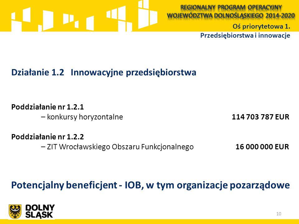Działanie 1.2 Innowacyjne przedsiębiorstwa Poddziałanie nr 1.2.1 – konkursy horyzontalne 114 703 787 EUR Poddziałanie nr 1.2.2 – ZIT Wrocławskiego Obs