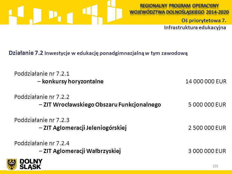 Działanie 7.2 Inwestycje w edukację ponadgimnazjalną w tym zawodową Oś priorytetowa 7. Infrastruktura edukacyjna 105 Poddziałanie nr 7.2.1 – konkursy