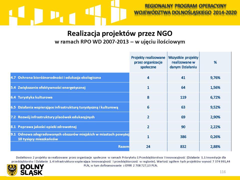 4.7 Ochrona bioróżnorodności i edukacja ekologiczna 5.4 Zwiększanie efektywności energetycznej 6.4Turystyka kulturowa 6.5 Działania wspierające infrastrukturę turystyczną i kulturową 7.2 Rozwój infrastruktury placówek edukacyjnych 8.1 Poprawa jakości opieki zdrowotnej 9.1 Odnowa zdegradowanych obszarów miejskich w miastach powyżej 10 tysięcy mieszkańców Razem Dodatkowo 2 projekty sa realizowane przez organizacje społeczne w ramach Priorytetu 1 Przedsiębiorstwa i Innowacyjność (Działanie 1.1 Inwestycje dla przedsiębiorstw i Działanie 1.4 Infrastruktura wspierająca innowacyjność i przedsiębiorczość w regionie).