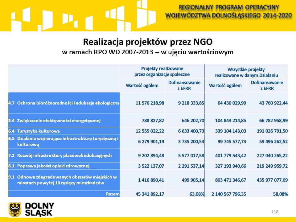 118 Realizacja projektów przez NGO w ramach RPO WD 2007-2013 – w ujęciu wartościowym 4.7 Ochrona bioróżnorodności i edukacja ekologiczna 5.4 Zwiększan