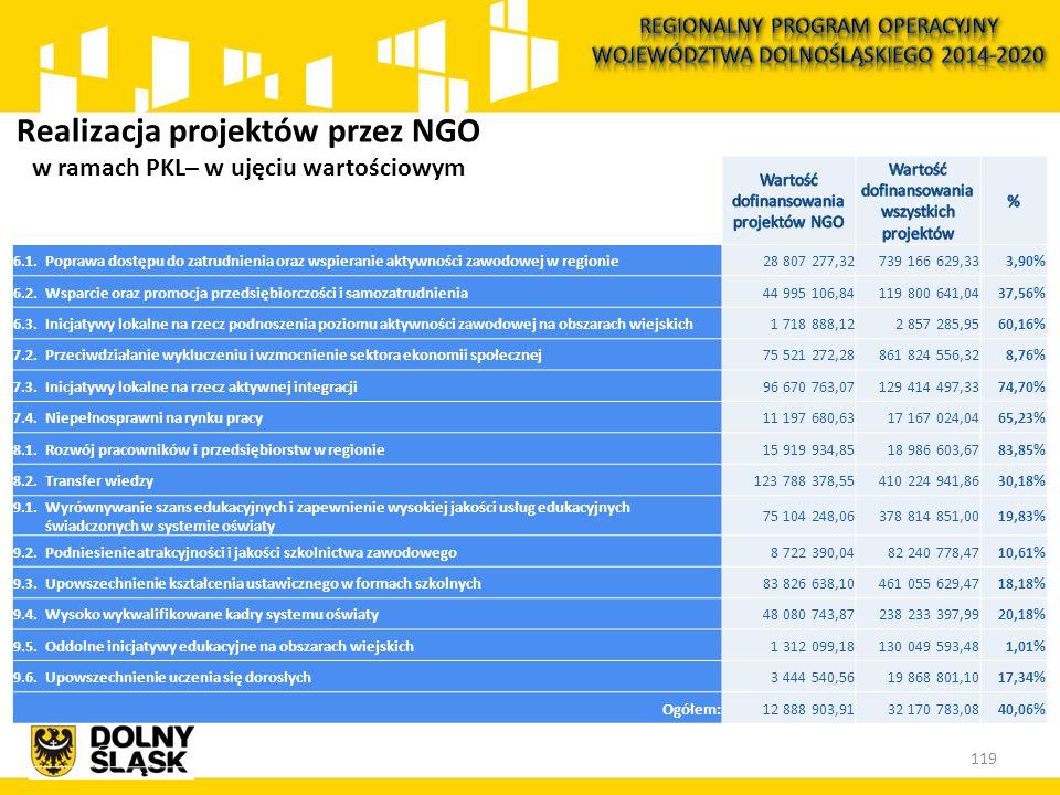 119 Realizacja projektów przez NGO w ramach PKL– w ujęciu wartościowym 6.1.Poprawa dostępu do zatrudnienia oraz wspieranie aktywności zawodowej w regionie28 807 277,32739 166 629,333,90% 6.2.