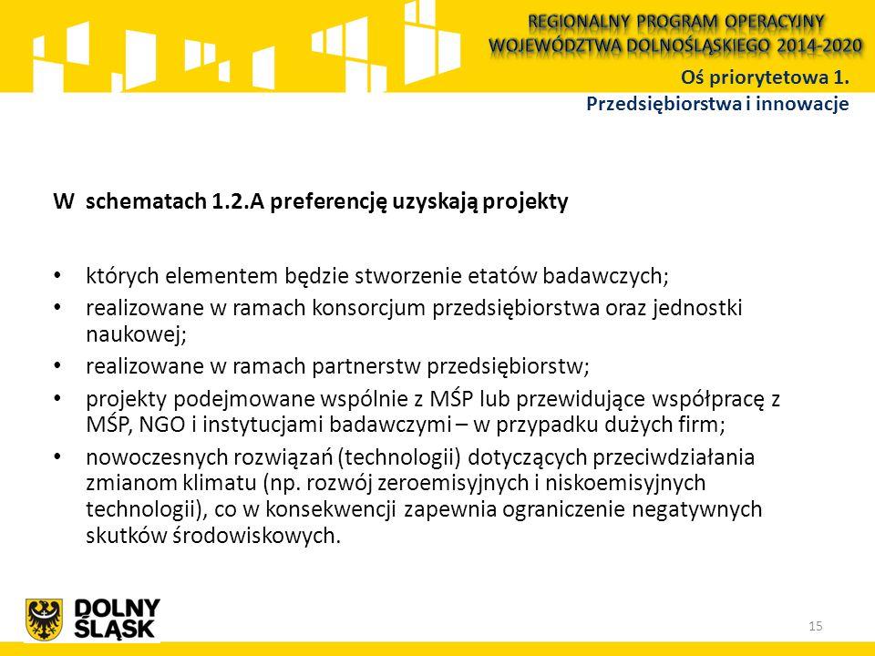 W schematach 1.2.A preferencję uzyskają projekty których elementem będzie stworzenie etatów badawczych; realizowane w ramach konsorcjum przedsiębiorst