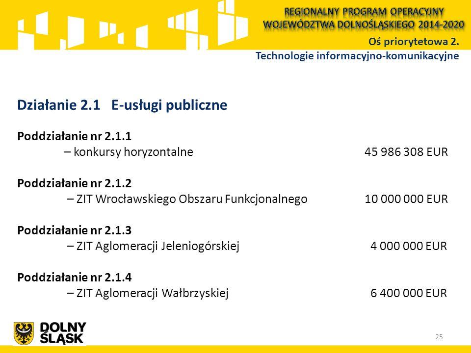 Działanie 2.1 E-usługi publiczne Poddziałanie nr 2.1.1 – konkursy horyzontalne 45 986 308 EUR Poddziałanie nr 2.1.2 – ZIT Wrocławskiego Obszaru Funkcj
