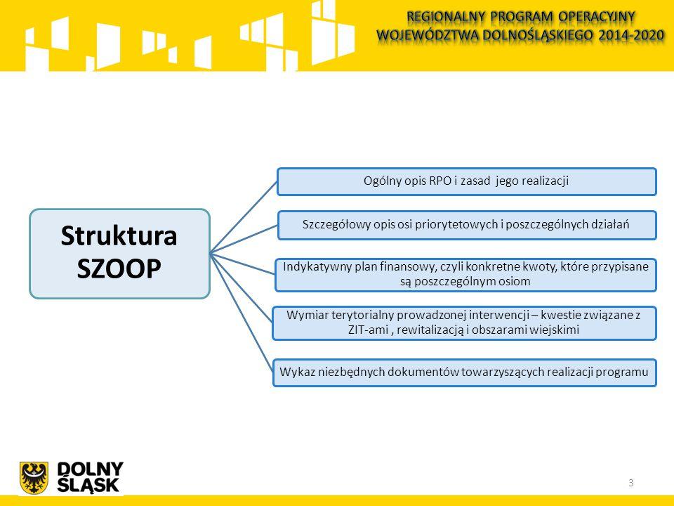 Struktura SZOOP Ogólny opis RPO i zasad jego realizacji Szczegółowy opis osi priorytetowych i poszczególnych działań Indykatywny plan finansowy, czyli konkretne kwoty, które przypisane są poszczególnym osiom Wymiar terytorialny prowadzonej interwencji – kwestie związane z ZIT-ami, rewitalizacją i obszarami wiejskimi Wykaz niezbędnych dokumentów towarzyszących realizacji programu 3