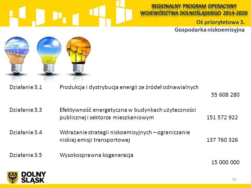 Działanie 3.1 Produkcja i dystrybucja energii ze źródeł odnawialnych 55 608 280 Działanie 3.3Efektywność energetyczna w budynkach użyteczności publicz