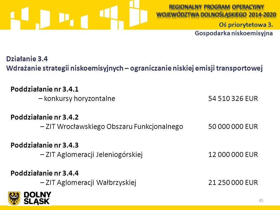 Działanie 3.4 Wdrażanie strategii niskoemisyjnych – ograniczanie niskiej emisji transportowej Poddziałanie nr 3.4.1 – konkursy horyzontalne 54 510 326 EUR Poddziałanie nr 3.4.2 – ZIT Wrocławskiego Obszaru Funkcjonalnego 50 000 000 EUR Poddziałanie nr 3.4.3 – ZIT Aglomeracji Jeleniogórskiej 12 000 000 EUR Poddziałanie nr 3.4.4 – ZIT Aglomeracji Wałbrzyskiej 21 250 000 EUR 45 Oś priorytetowa 3.