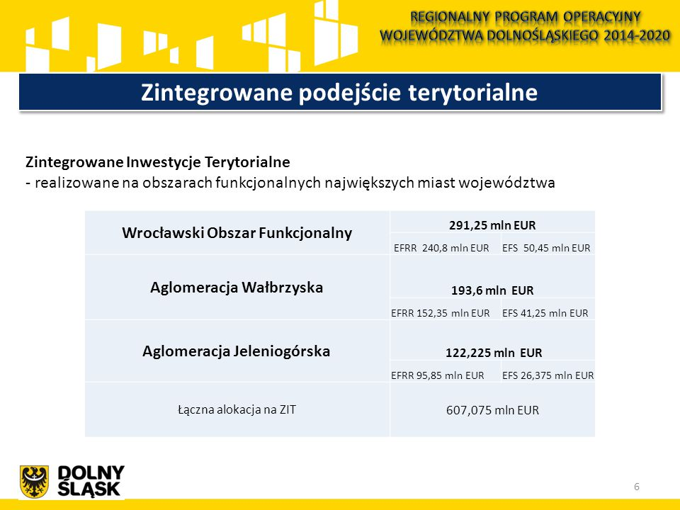 Zintegrowane podejście terytorialne Zintegrowane Inwestycje Terytorialne - realizowane na obszarach funkcjonalnych największych miast województwa Wrocławski Obszar Funkcjonalny 291,25 mln EUR EFRR 240,8 mln EUREFS 50,45 mln EUR Aglomeracja Wałbrzyska 193,6 mln EUR EFRR 152,35 mln EUREFS 41,25 mln EUR Aglomeracja Jeleniogórska 122,225 mln EUR EFRR 95,85 mln EUREFS 26,375 mln EUR Łączna alokacja na ZIT607,075 mln EUR 6