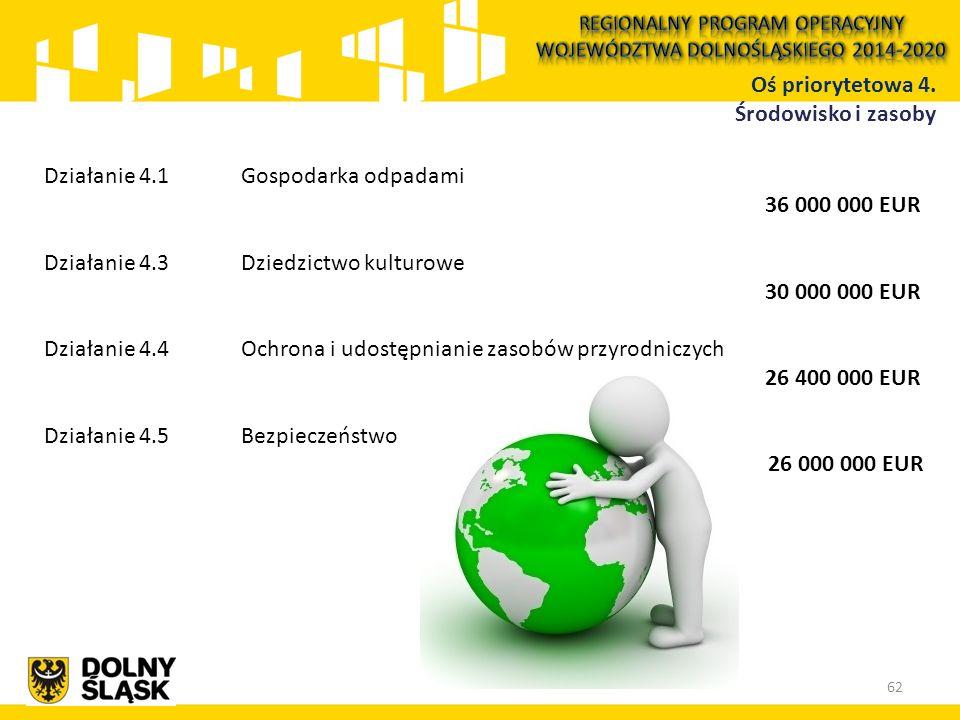 Działanie 4.1 Gospodarka odpadami 36 000 000 EUR Działanie 4.3 Dziedzictwo kulturowe 30 000 000 EUR Działanie 4.4 Ochrona i udostępnianie zasobów przy