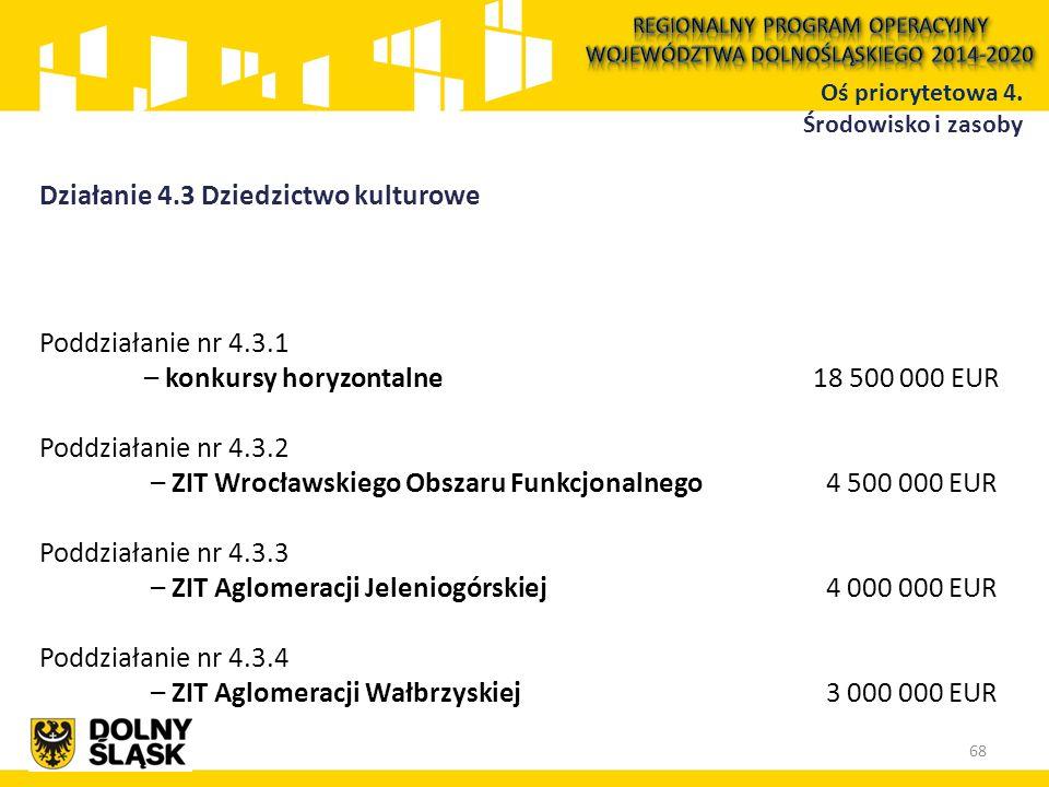 Działanie 4.3 Dziedzictwo kulturowe Oś priorytetowa 4. Środowisko i zasoby Poddziałanie nr 4.3.1 – konkursy horyzontalne 18 500 000 EUR Poddziałanie n