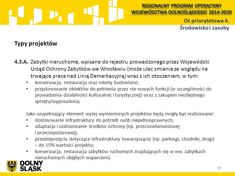 Typy projektów 4.3.A.Zabytki nieruchome, wpisane do rejestru prowadzonego przez Wojewódzki Urząd Ochrony Zabytków we Wrocławiu (może ulec zmianie ze w