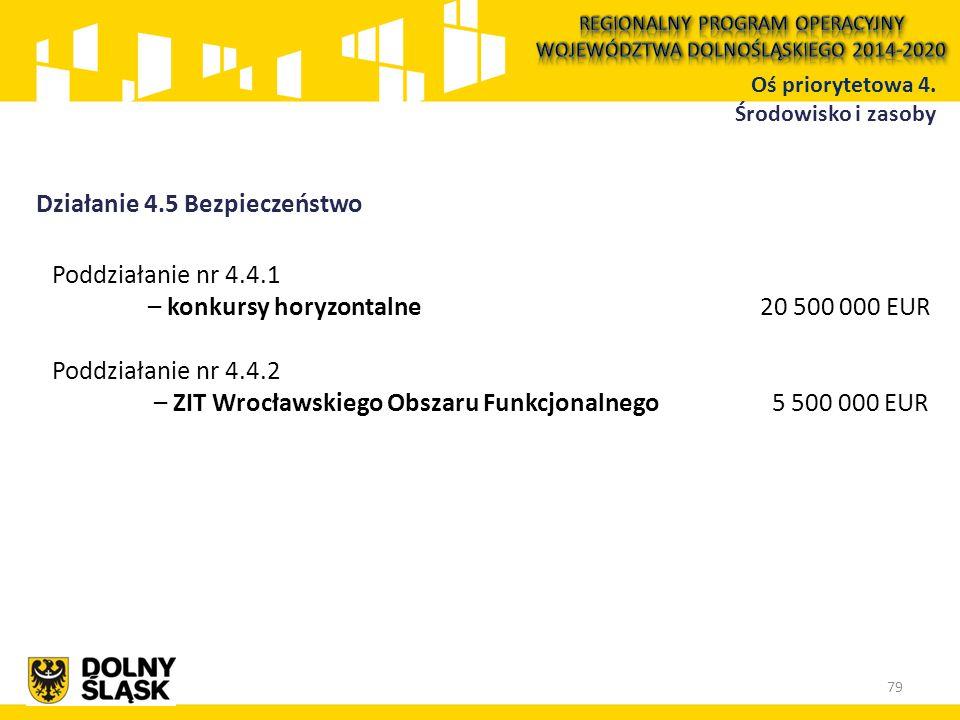 Działanie 4.5 Bezpieczeństwo Poddziałanie nr 4.4.1 – konkursy horyzontalne 20 500 000 EUR Poddziałanie nr 4.4.2 – ZIT Wrocławskiego Obszaru Funkcjonalnego 5 500 000 EUR Oś priorytetowa 4.