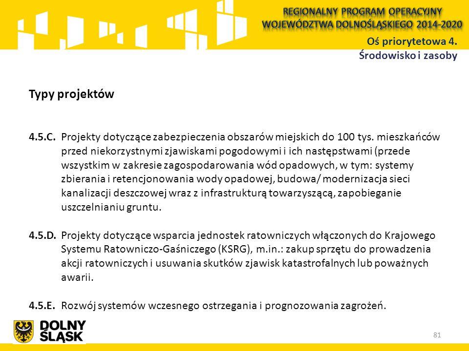 Typy projektów 4.5.C.Projekty dotyczące zabezpieczenia obszarów miejskich do 100 tys. mieszkańców przed niekorzystnymi zjawiskami pogodowymi i ich nas
