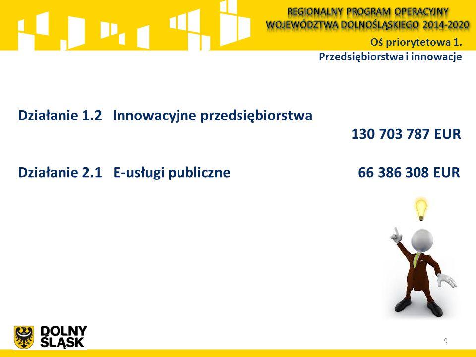 Działanie 1.2 Innowacyjne przedsiębiorstwa Poddziałanie nr 1.2.1 – konkursy horyzontalne 114 703 787 EUR Poddziałanie nr 1.2.2 – ZIT Wrocławskiego Obszaru Funkcjonalnego 16 000 000 EUR Oś priorytetowa 1.
