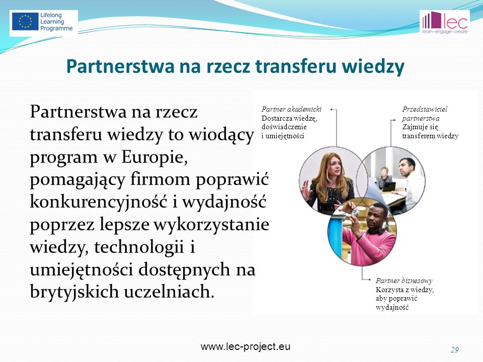 www.lec-project.eu Partnerstwa na rzecz transferu wiedzy Partnerstwa na rzecz transferu wiedzy to wiodący program w Europie, pomagający firmom poprawić konkurencyjność i wydajność poprzez lepsze wykorzystanie wiedzy, technologii i umiejętności dostępnych na brytyjskich uczelniach.