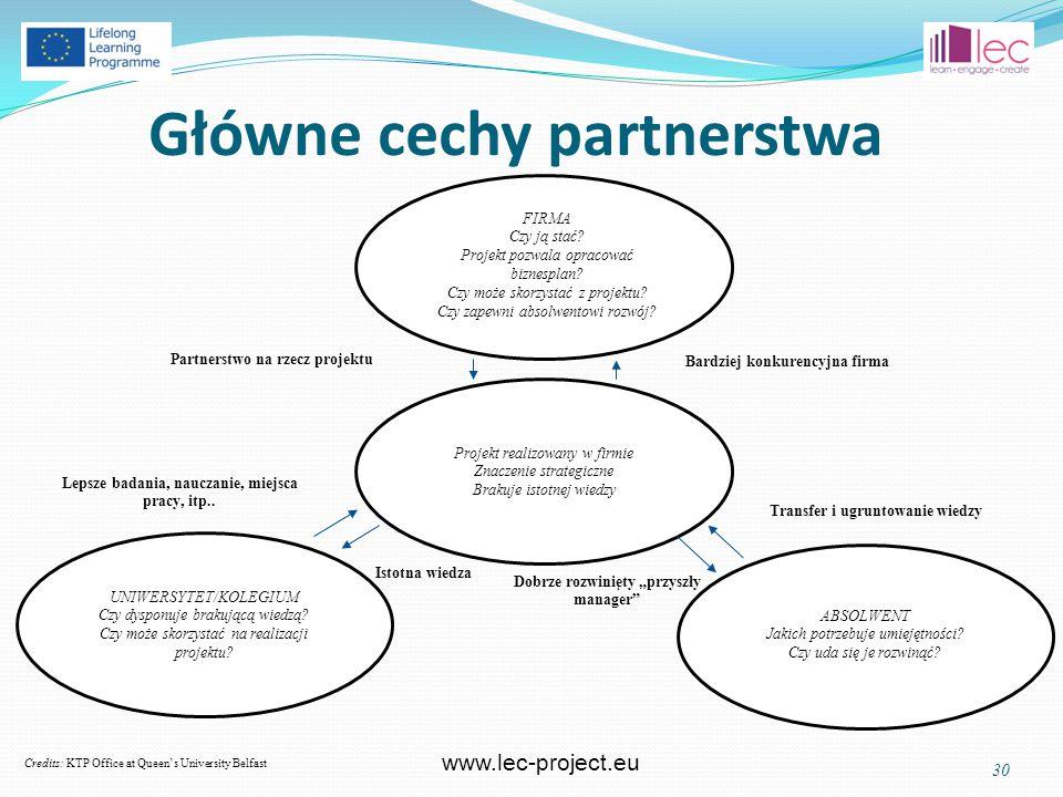 www.lec-project.eu Główne cechy partnerstwa 30 Credits: KTP Office at Queen's University Belfast FIRMA Czy ją stać.