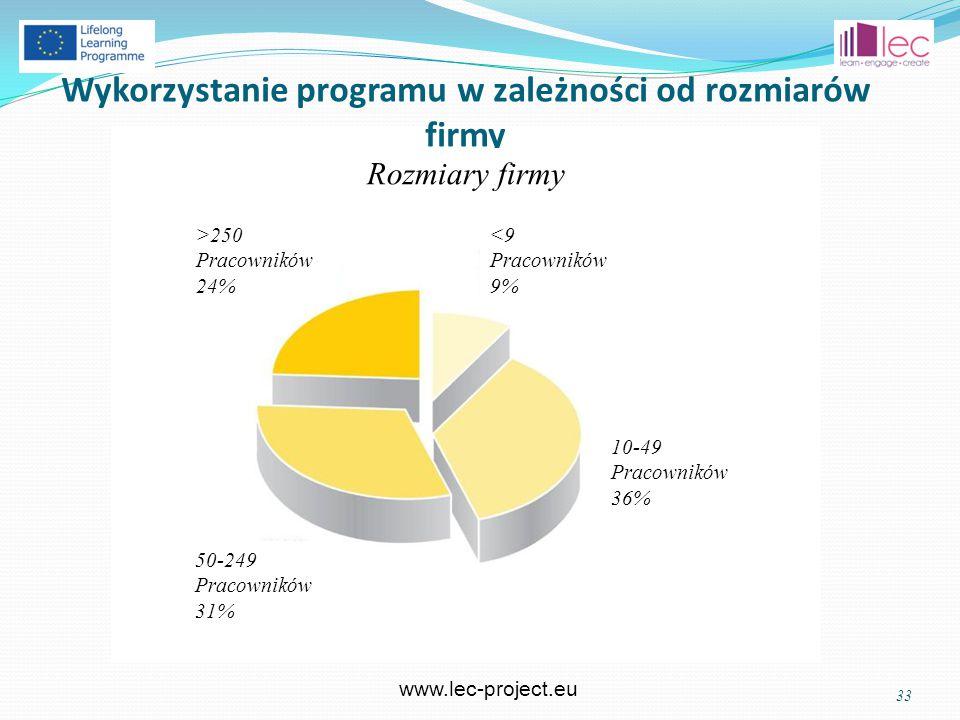 www.lec-project.eu Wykorzystanie programu w zależności od rozmiarów firmy 33 Rozmiary firmy >250 Pracowników 24% <9 Pracowników 9% 10-49 Pracowników 36% 50-249 Pracowników 31%