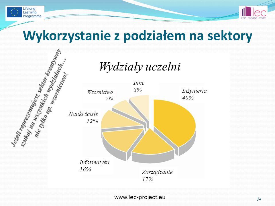 www.lec-project.eu 34 Wykorzystanie z podziałem na sektory Wydziały uczelni Nauki ścisłe 12% Informatyka 16% Zarządzanie 17% Inżynieria 40% Inne 8% Wzornictwo 7%