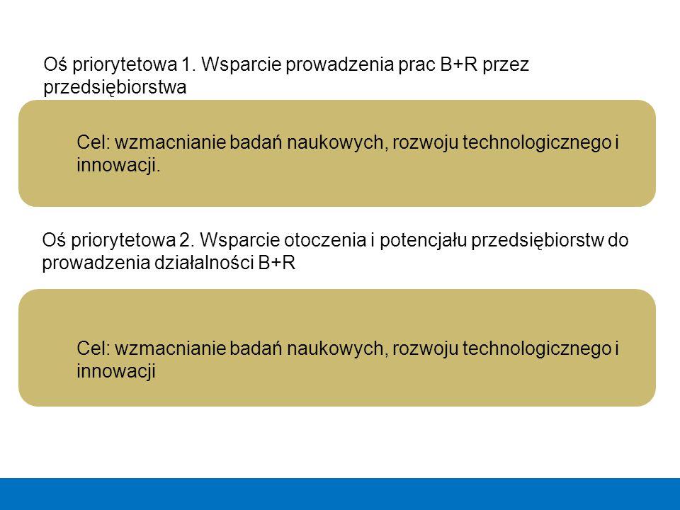 Cel: wzmacnianie badań naukowych, rozwoju technologicznego i innowacji. Oś priorytetowa 1. Wsparcie prowadzenia prac B+R przez przedsiębiorstwa Cel: w