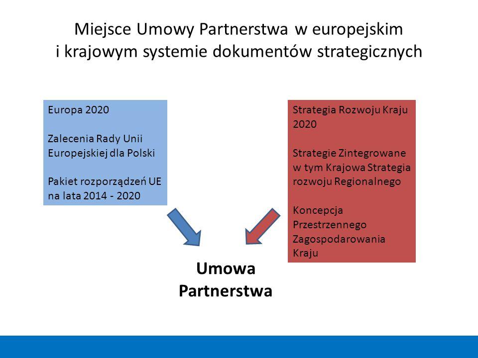 Miejsce Umowy Partnerstwa w europejskim i krajowym systemie dokumentów strategicznych Europa 2020 Zalecenia Rady Unii Europejskiej dla Polski Pakiet r