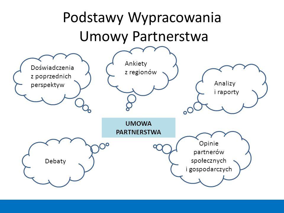 Podstawy Wypracowania Umowy Partnerstwa UMOWA PARTNERSTWA Doświadczenia z poprzednich perspektyw Ankiety z regionów Analizy i raporty Debaty Opinie pa