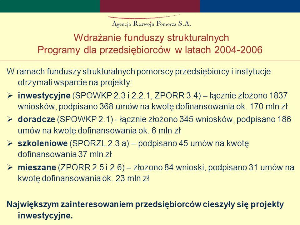 W ramach funduszy strukturalnych pomorscy przedsiębiorcy i instytucje otrzymali wsparcie na projekty:  inwestycyjne (SPOWKP 2.3 i 2.2.1, ZPORR 3.4) – łącznie złożono 1837 wniosków, podpisano 368 umów na kwotę dofinansowania ok.