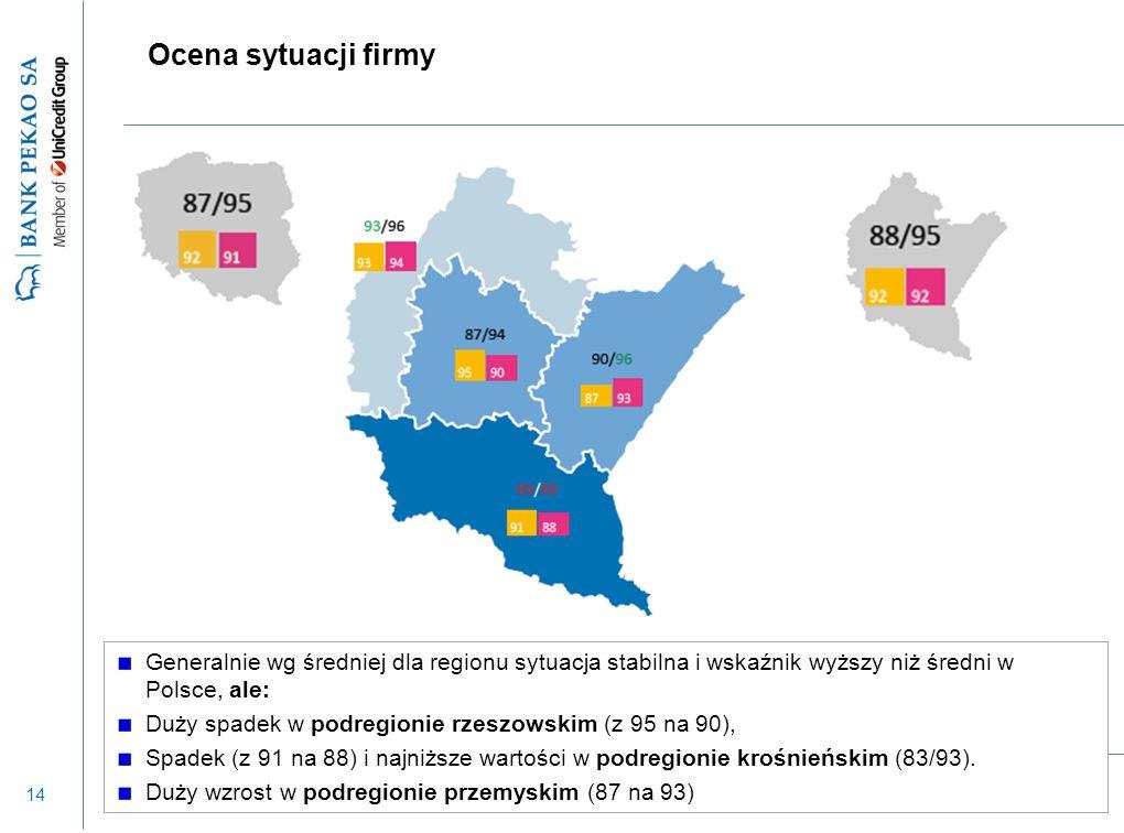 14 Ocena sytuacji firmy Generalnie wg średniej dla regionu sytuacja stabilna i wskaźnik wyższy niż średni w Polsce, ale: Duży spadek w podregionie rze