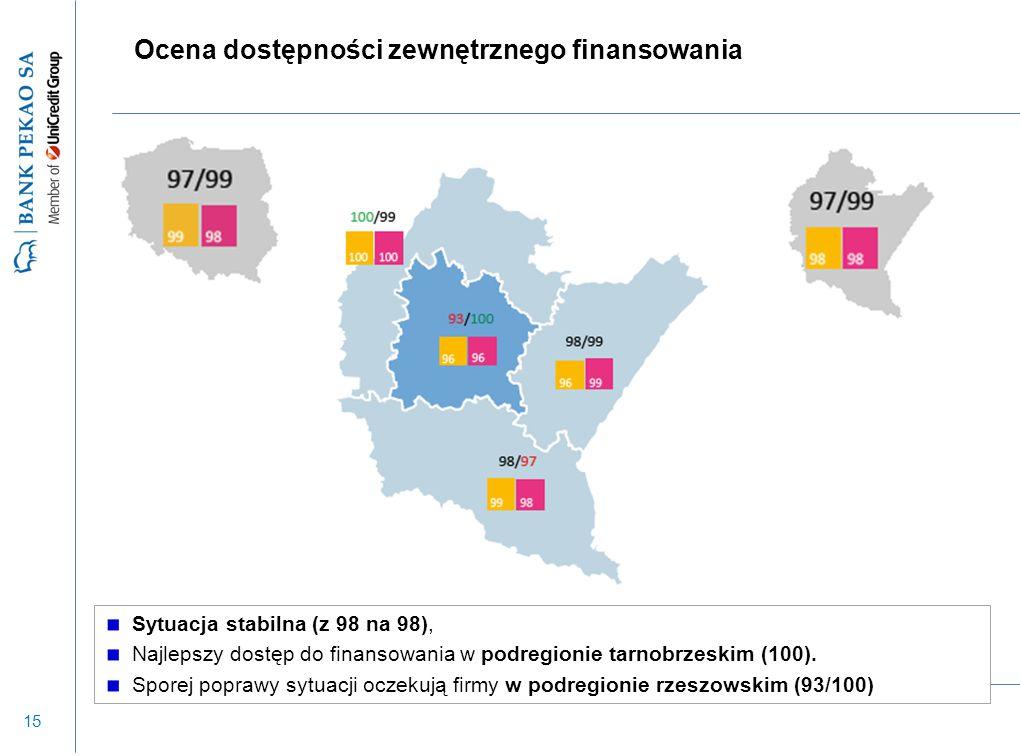 15 Ocena dostępności zewnętrznego finansowania Sytuacja stabilna (z 98 na 98), Najlepszy dostęp do finansowania w podregionie tarnobrzeskim (100). Spo