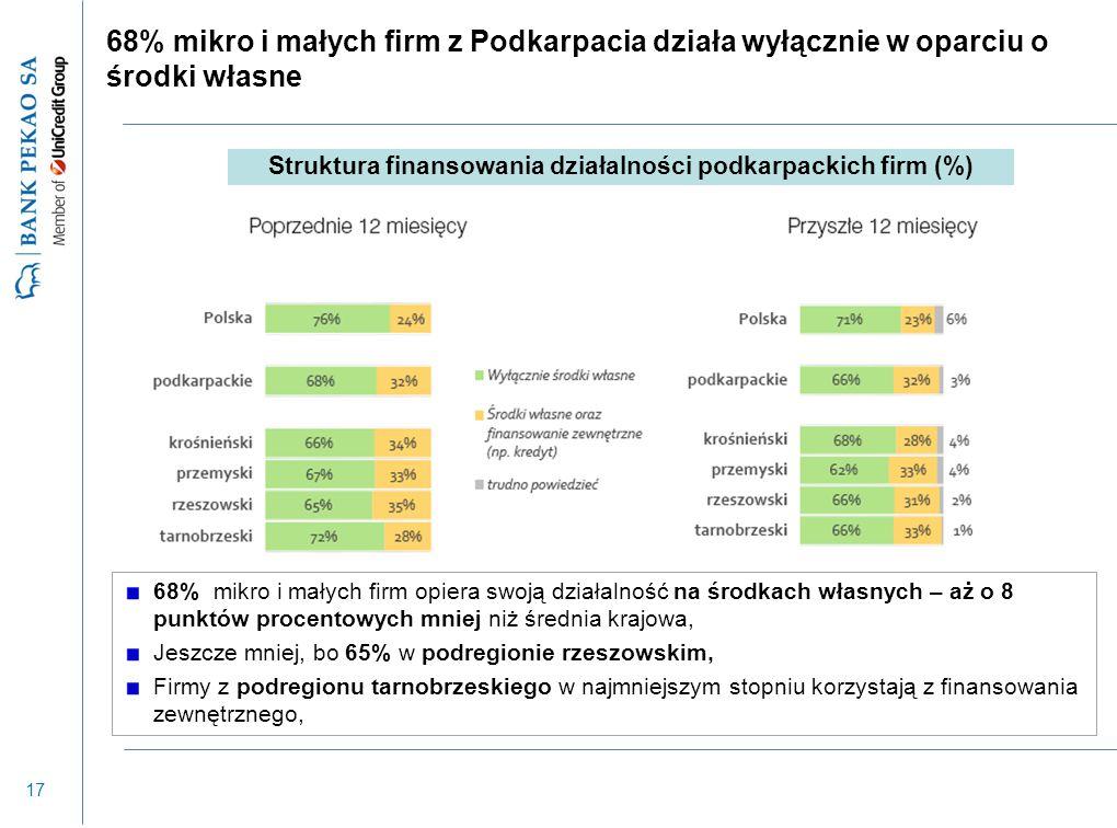 17 68% mikro i małych firm z Podkarpacia działa wyłącznie w oparciu o środki własne 68% mikro i małych firm opiera swoją działalność na środkach własn