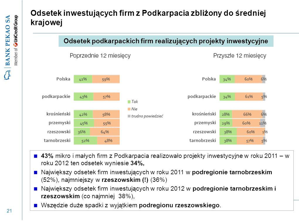 21 Odsetek inwestujących firm z Podkarpacia zbliżony do średniej krajowej 43% mikro i małych firm z Podkarpacia realizowało projekty inwestycyjne w ro