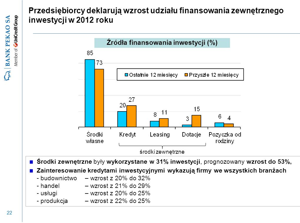 22 Przedsiębiorcy deklarują wzrost udziału finansowania zewnętrznego inwestycji w 2012 roku Środki zewnętrzne były wykorzystane w 31% inwestycji, prog