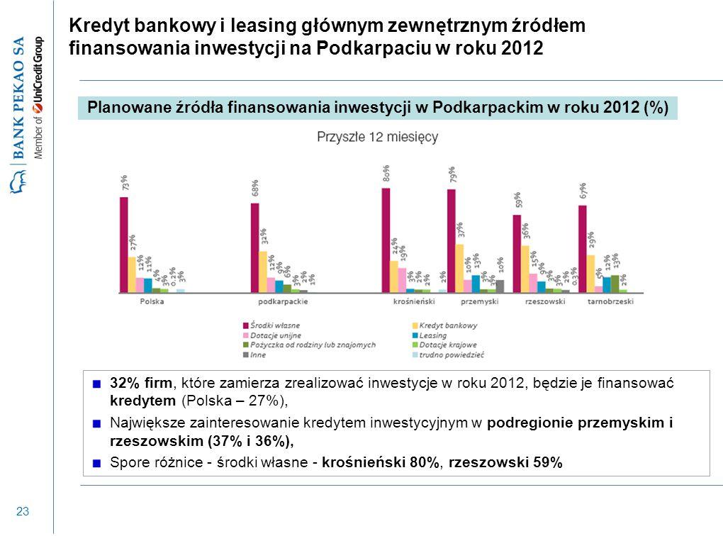 23 Kredyt bankowy i leasing głównym zewnętrznym źródłem finansowania inwestycji na Podkarpaciu w roku 2012 32% firm, które zamierza zrealizować inwest