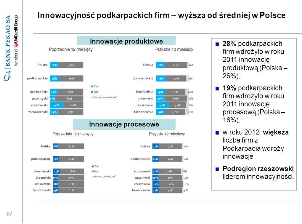 27 Innowacyjność podkarpackich firm – wyższa od średniej w Polsce Innowacje produktowe Innowacje procesowe 28% podkarpackich firm wdrożyło w roku 2011