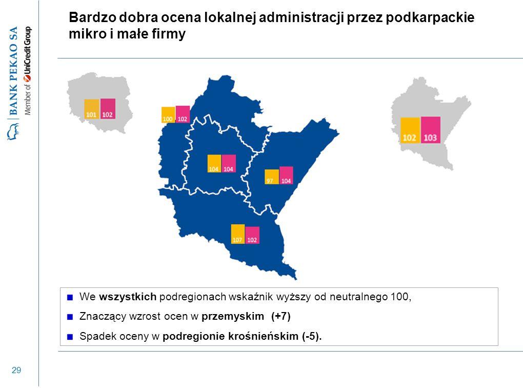 29 Bardzo dobra ocena lokalnej administracji przez podkarpackie mikro i małe firmy We wszystkich podregionach wskaźnik wyższy od neutralnego 100, Znac