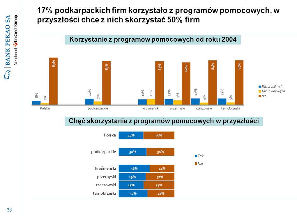 33 17% podkarpackich firm korzystało z programów pomocowych, w przyszłości chce z nich skorzystać 50% firm Korzystanie z programów pomocowych od roku