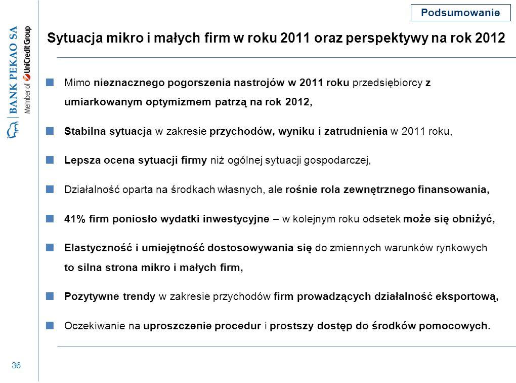36 Sytuacja mikro i małych firm w roku 2011 oraz perspektywy na rok 2012 Mimo nieznacznego pogorszenia nastrojów w 2011 roku przedsiębiorcy z umiarkow