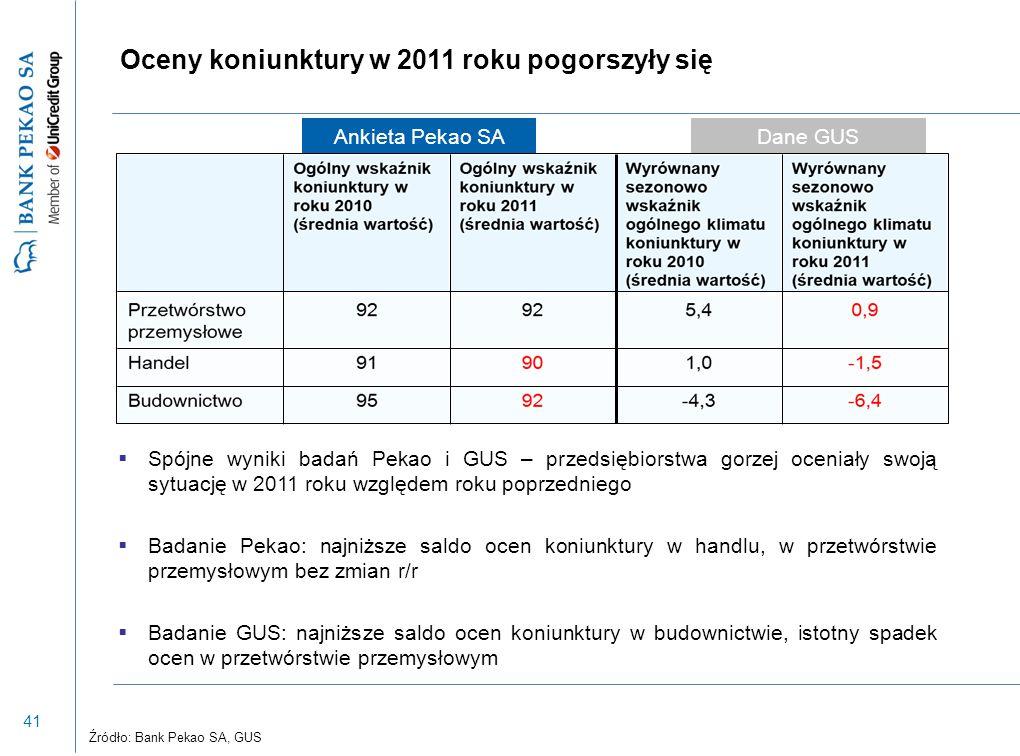 41 Oceny koniunktury w 2011 roku pogorszyły się  Spójne wyniki badań Pekao i GUS – przedsiębiorstwa gorzej oceniały swoją sytuację w 2011 roku względ