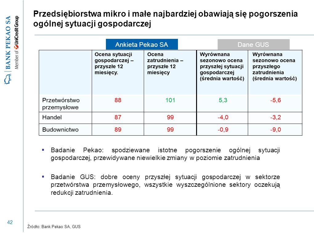 42 Przedsiębiorstwa mikro i małe najbardziej obawiają się pogorszenia ogólnej sytuacji gospodarczej  Badanie Pekao: spodziewane istotne pogorszenie o