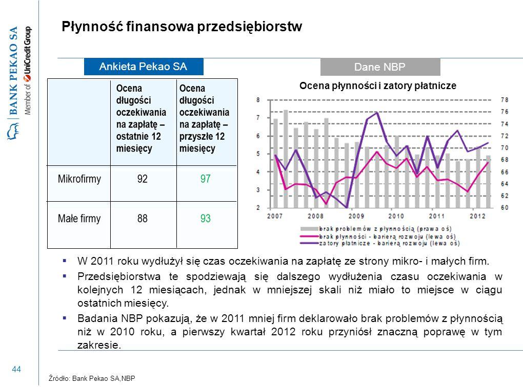 44 Płynność finansowa przedsiębiorstw  W 2011 roku wydłużył się czas oczekiwania na zapłatę ze strony mikro- i małych firm.  Przedsiębiorstwa te spo