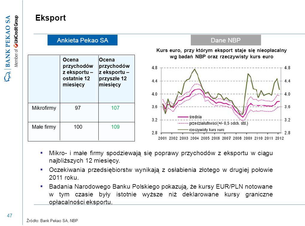 47 Eksport  Mikro- i małe firmy spodziewają się poprawy przychodów z eksportu w ciągu najbliższych 12 miesięcy.  Oczekiwania przedsiębiorstw wynikaj