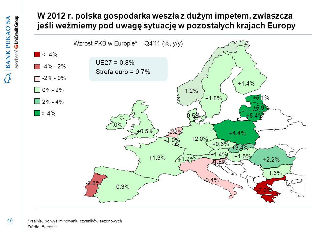 49 W 2012 r. polska gospodarka weszła z dużym impetem, zwłaszcza jeśli weźmiemy pod uwagę sytuację w pozostałych krajach Europy * realnie, po wyelimin